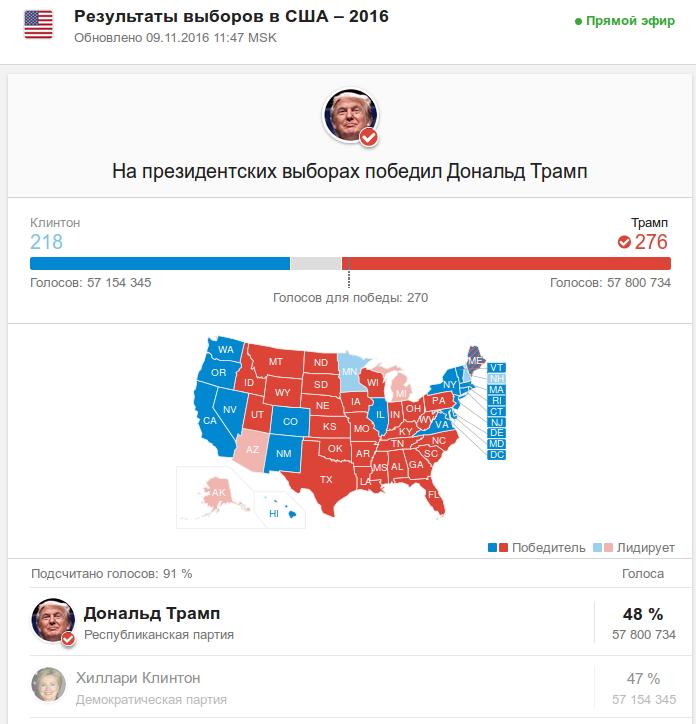 Bloomberg объявил опобеде Трампа навыборах США