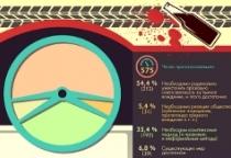 Инфографика: большинство новгородцев считает, что необходимо ужесточение наказаний за нетрезвое вождение