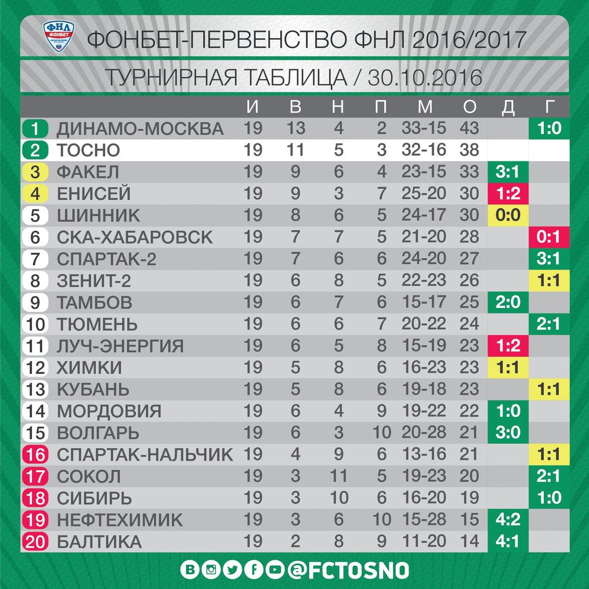 турнирная фнл тур таблица россии 15 2014-2015 футбол