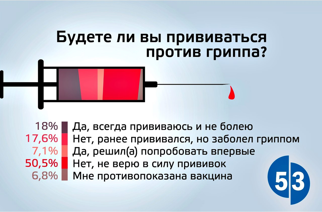 Наш опрос: Более 50% проголосовавших новгородцев не верят в силу прививок от гриппа
