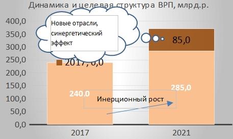 Эссе претендентов на руководство экономикой Новгородской области: часть 6