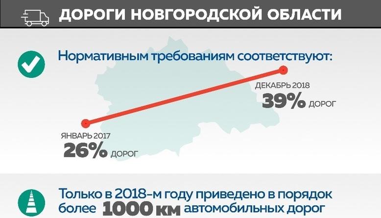 Инфографика: что сделано по дорогам в Новгородской области