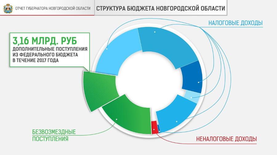 Отчет губернатора о результатах работы правительства Новгородской области в инфографике