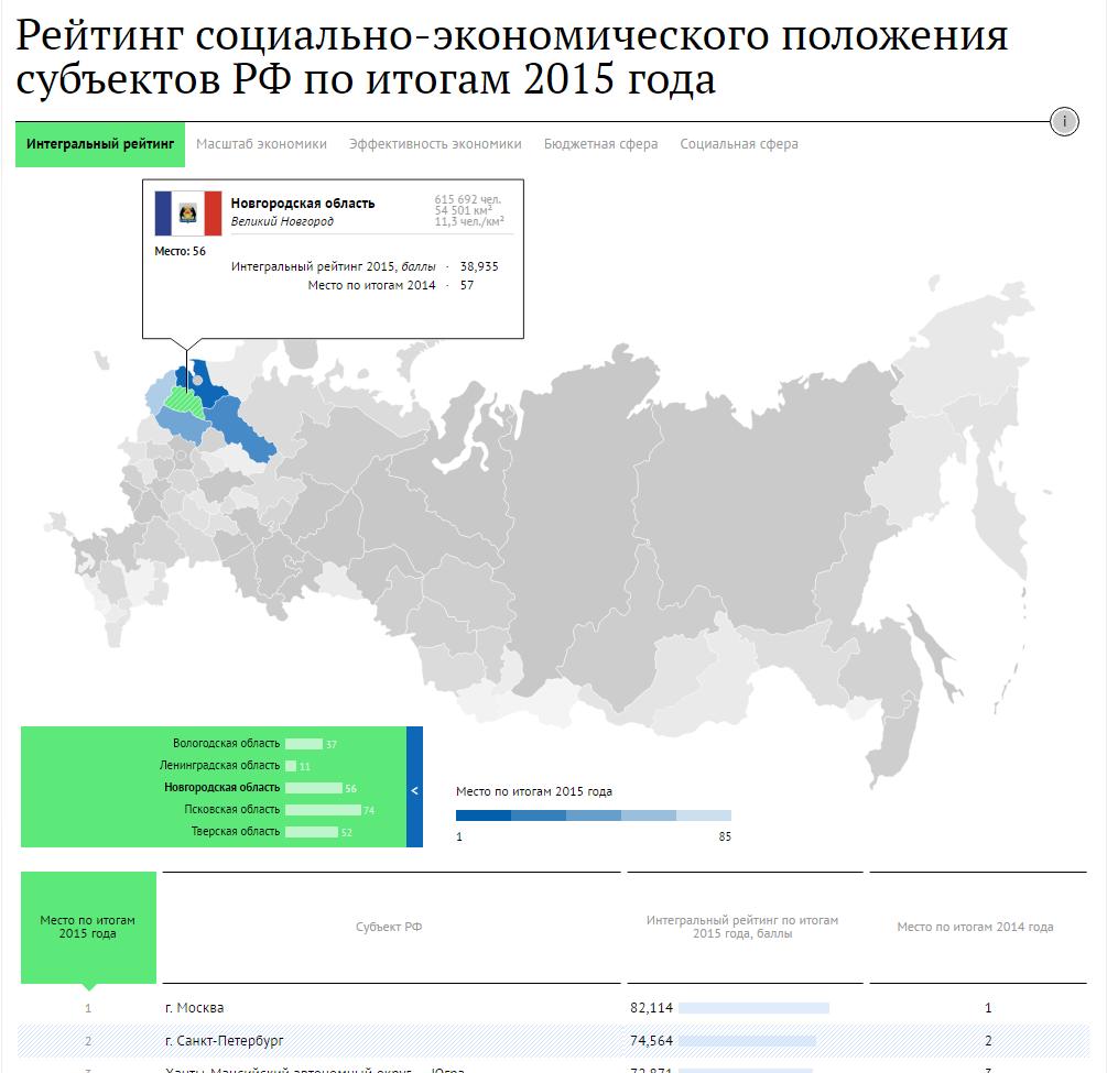 Ростове-На-Дону социально экономическое положения россии в 2016 году