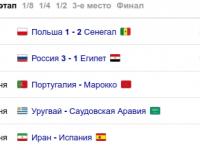 Сборная России по футболу всё ещё может не выйти из группы