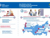 В эфире НТ «Соседям» расскажут о пробной переписи населения в Великом Новгороде