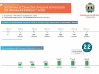 Инфографика: что в Новгородской области сделают для сокращения ветхого жилья, развития ипотеки и благоустройства