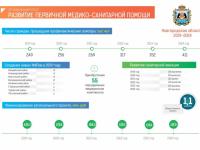 Инфографика: в 2019 году в Новгородской области появятся 16 ФАПов