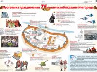 Инфографика: как Новгород отпразднует освобождение от гитлеровцев