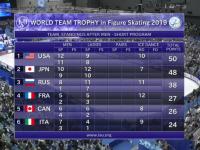 Первый день командного ЧМ по фигурному катанию: сборная России занимает третье место