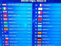 Россия обогнала на Евровидении победителя голосования профессионального жюри