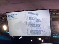 Новгородская область заняла 14 место в национальном инвестиционном рейтинге
