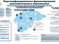 Новгородцы получают сертификаты, по которым секции и кружки будут бесплатными